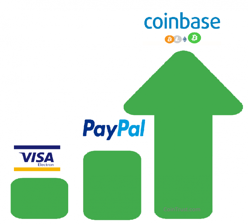 My Online Shopping Exp. With Bitcoin – Faster, Cheaper Than Visa, Paypal