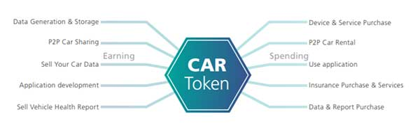 CarBlock: Car Token