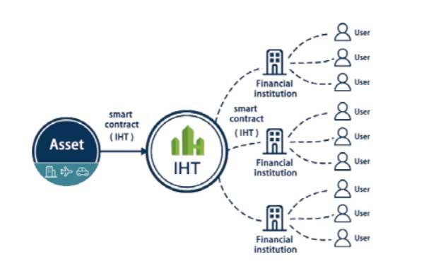 i-house token ecosystem