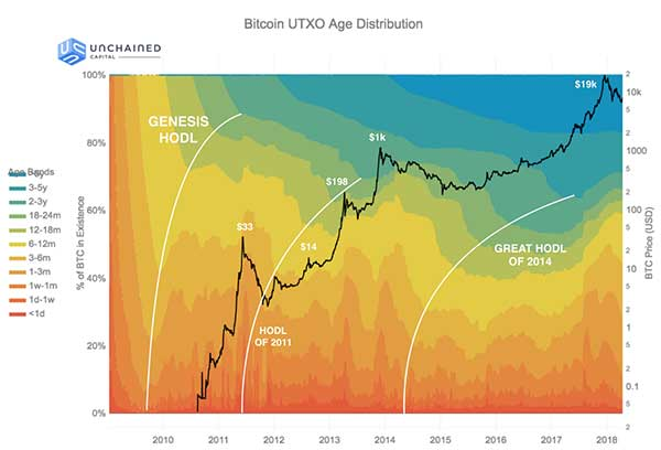 Unchained Capital: Bitcoin UTXO Age Distribution with HODL waves