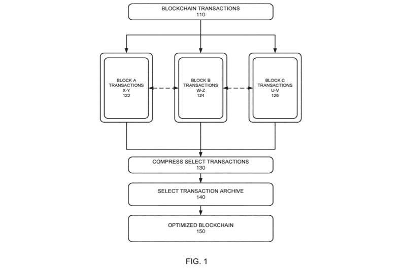 IBM Patent: 20180189333