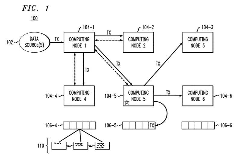 IBM Patent: 20180189449