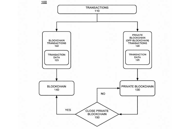 IBM Patent: 20180198624