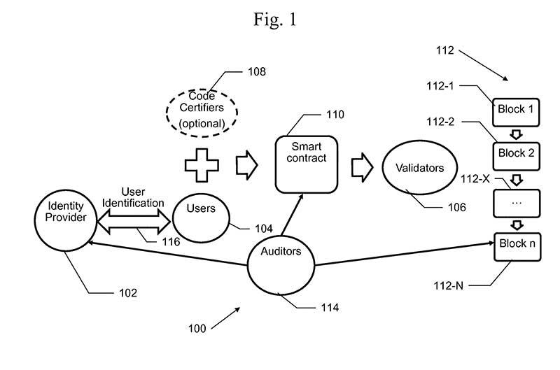 IBM Patent: 20180198630