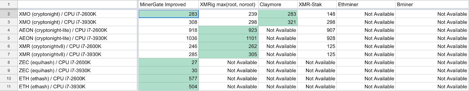 Mining Pool Platform MinerGate Unveils final version xFast Miner Engine